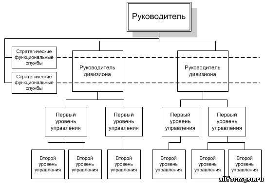 Дивизиональные (дивизионные) структуры управления