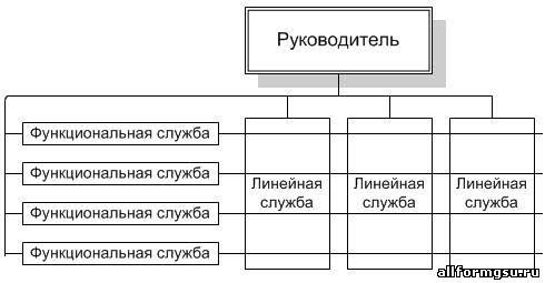 Сущность организационных структур управления и перспективы их развития.