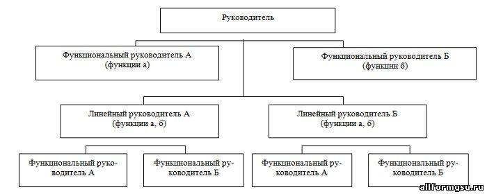 Линейно функциональная схема