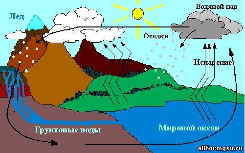 Круговорот воды - Все для МГСУ