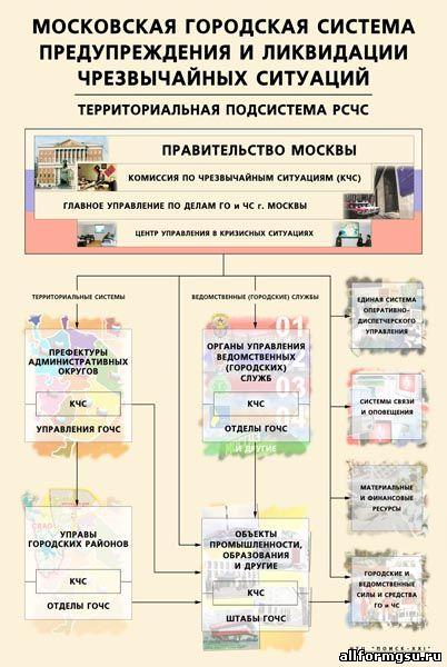 Структура МГСЧС